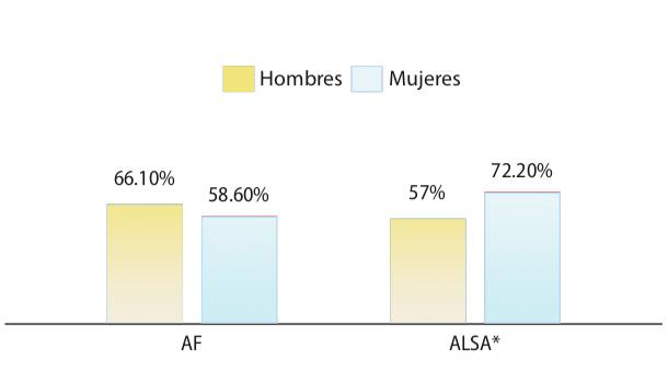 Diferencias de genero en los factores de riesgo cardiovascular entre residentes y cardiologos argentinos