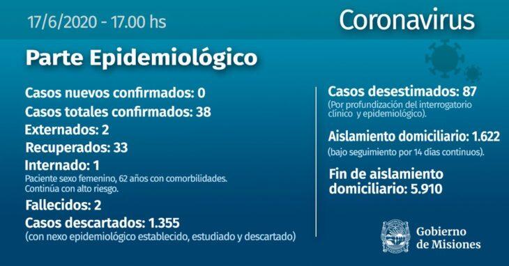Coronavirus: no se confirmaron infectados este miercoles en Misiones y se descartaron 21 casos en 24 horas