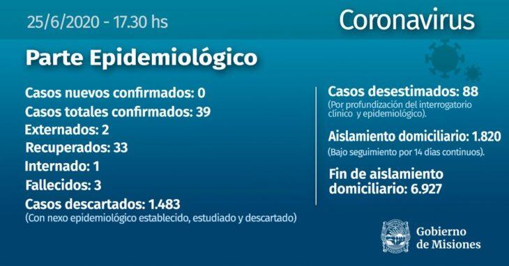 Sin nuevos confirmados, Misiones tiene un total de 39 casos de coronavirus