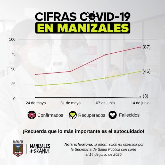 Manizales tiene 38 casos activos de covid-19