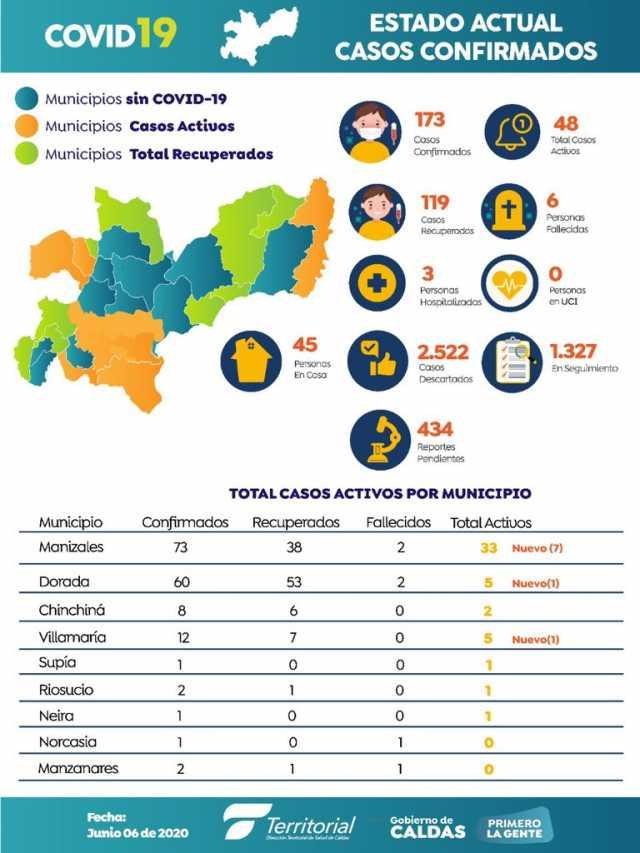 Colombia llega a los 38.027 casos por la covid-19, 173 en Caldas