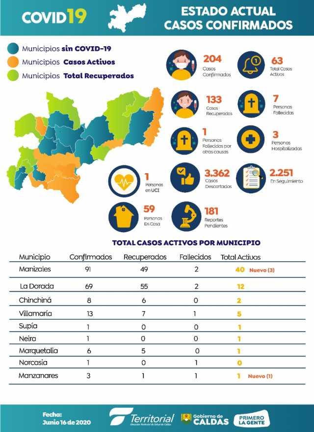 Colombia llega a 54.931 contagios por la covid-19, 204 en Caldas