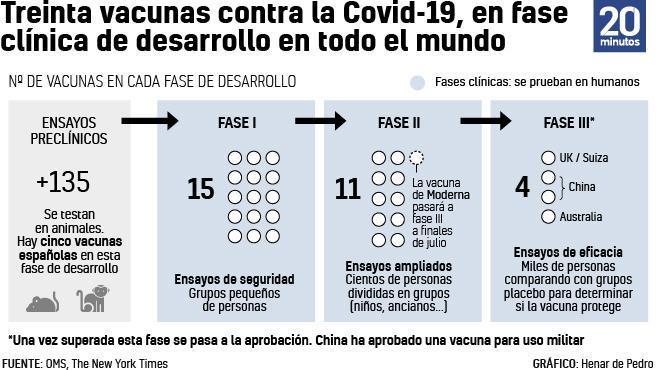 """La vacuna de Moderna consigue una inmunidad """"robusta"""" contra la COVID-19, segun un estudio con primates"""