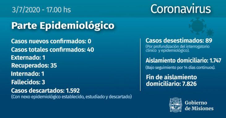 Coronavirus: no se confirmaron casos este viernes en Misiones
