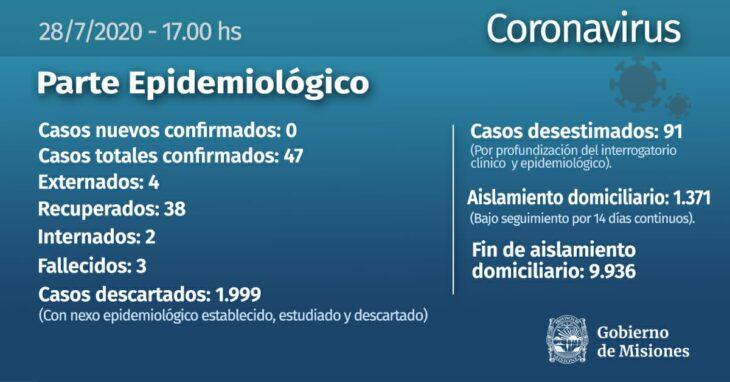 Coronavirus: Misiones, sin infectados confirmados este martes