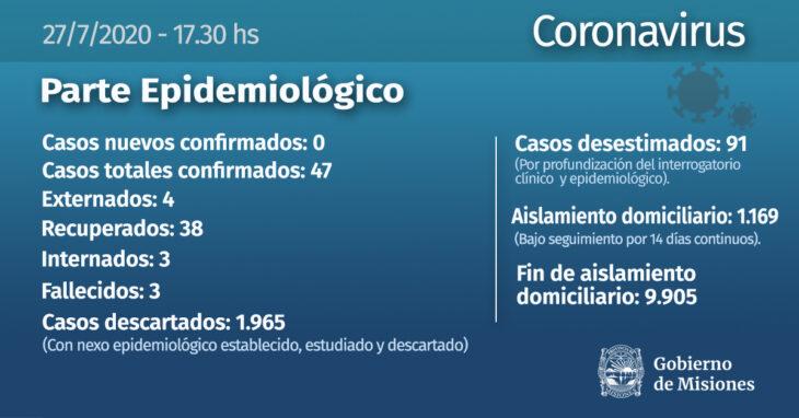 Coronavirus: no se confirmaron infectados este lunes en Misiones