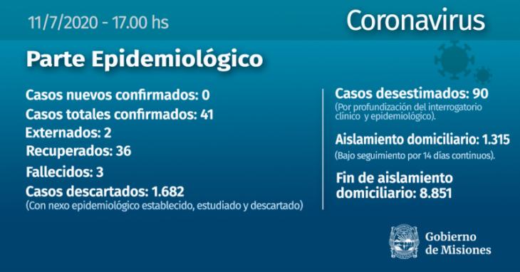 Coronavirus: Misiones mantiene el numero de contagiados y no registra nuevos casos
