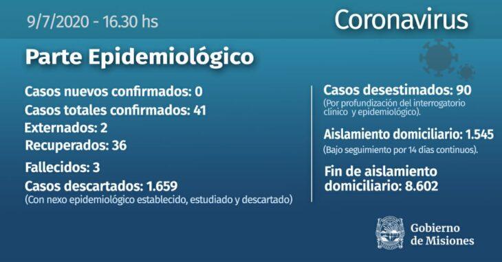 Coronavirus: no se confirmaron casos este jueves en Misiones