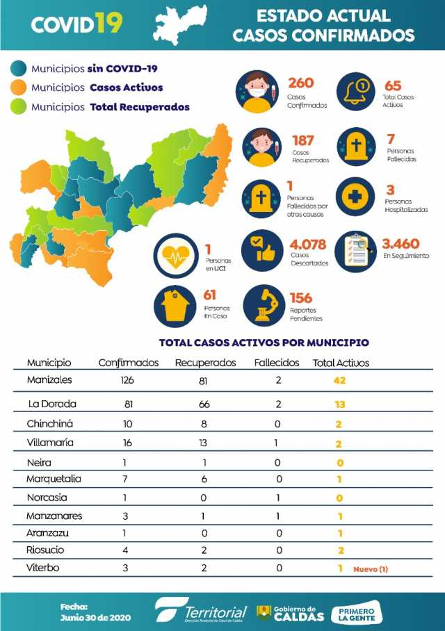 Hay 52.279 casos activos por la covid-19 en Colombia, 65 en Caldas