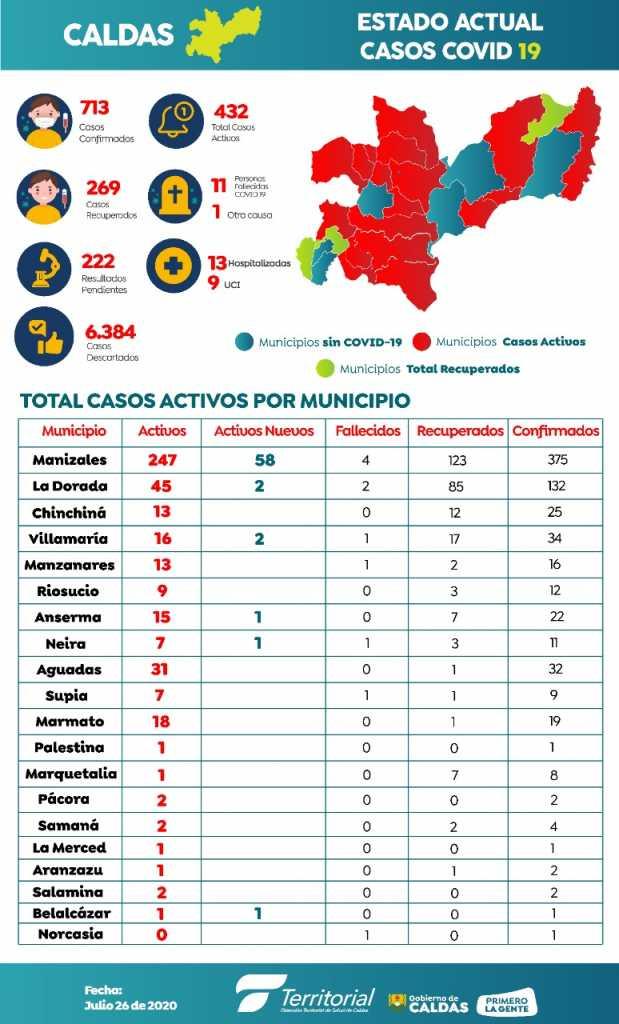 Manizales sumo este domingo 58 nuevos casos de coronavirus