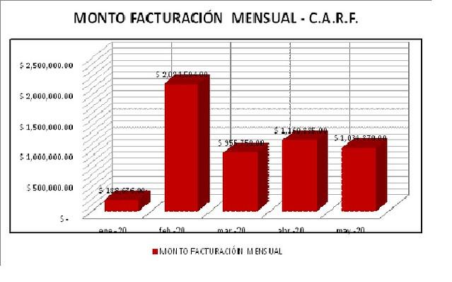 El Centro de Adiestramiento Rene Favaloro sigue avanzando para brindar una mejor atencion