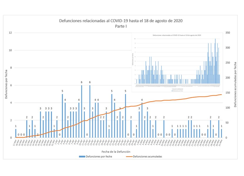 Salud confirma que en agosto se ha reportado un promedio de siete a ocho muertes relacionadas a COVID-19 por dia