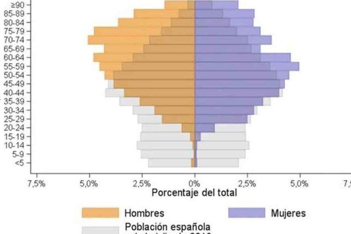 El 'efecto cosecha' y otras razones por las que ahora muere menos gente de Covid