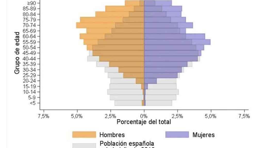 Distribucion por edad y sexo de la Covid-19 en marzo de 2020.