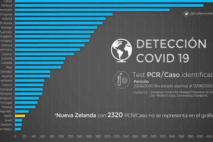 Por que las 5.800.000 PCR de las que presume Sanchez son pocas para los casos de España
