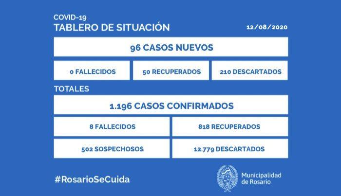 Coronavirus: Rosario sumo record de 96 casos positivos y la provincia totalizo 165