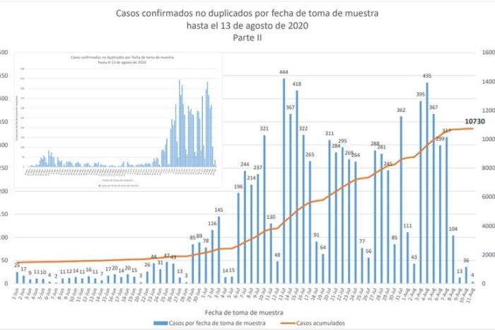Salud registra cuatro picos de contagios desde julio hasta lo que va de agosto