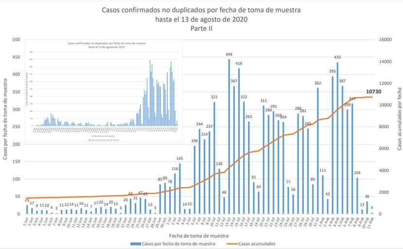 Grafica que muestra la cantidad de casos por fecha de muestra y la linea epidemica de acumulados.