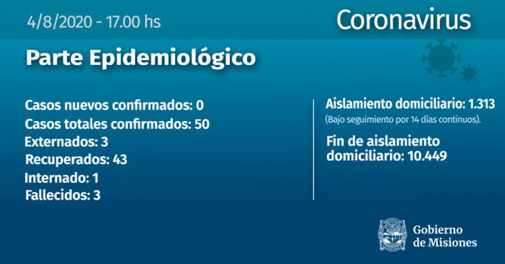 La cifra total de infectados de coronavirus en Misiones se mantiene en 50