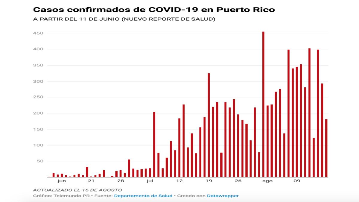 Salud reporta seis muertes, 181 casos confirmados y 158 casos probables de COVID-19