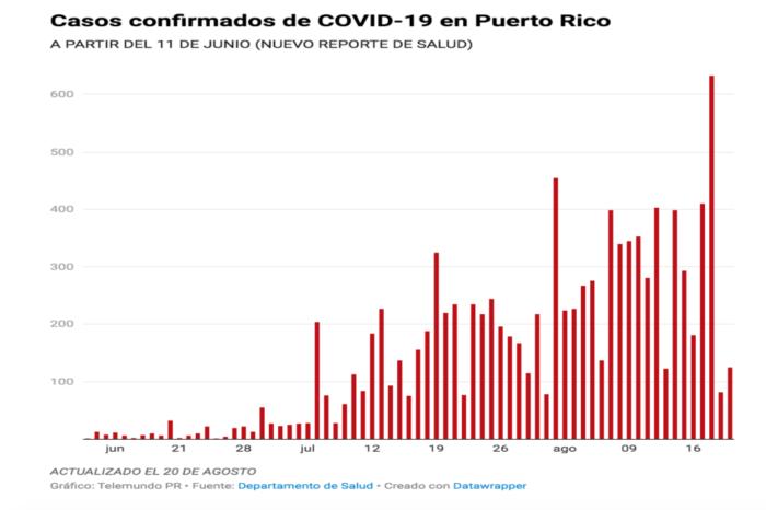 Salud reporta 11 muertes, 125 casos confirmados y 102 casos probables de COVID-19