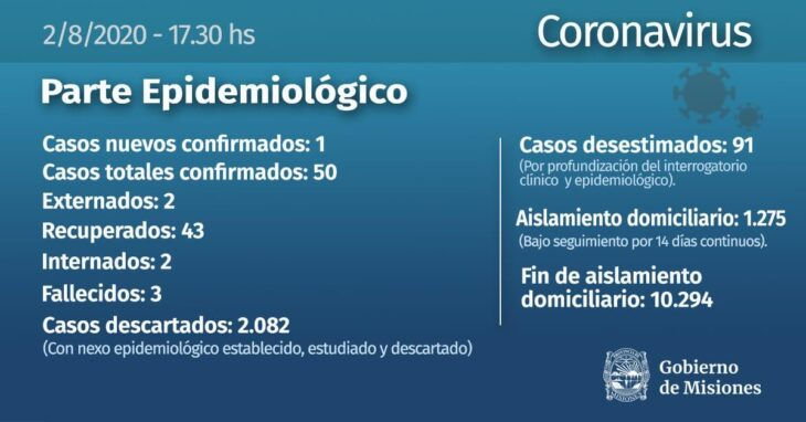 Coronavirus: se confirmo un nuevo caso en Misiones y ascienden a 50 los infectados
