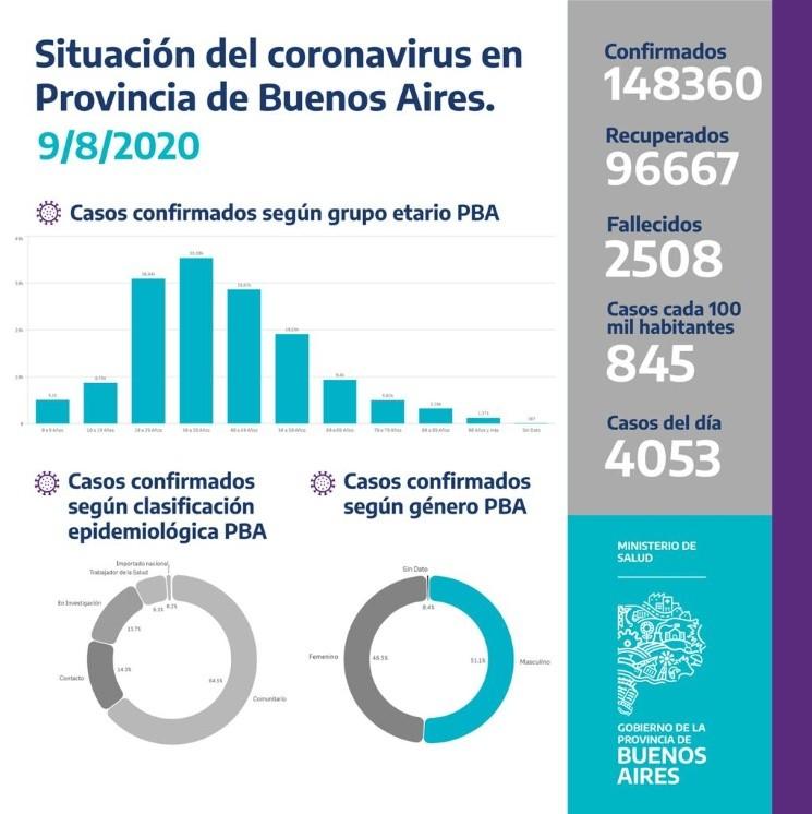 Los detalles del nuevo reporte oficial sobre el coronavirus en Buenos Aires