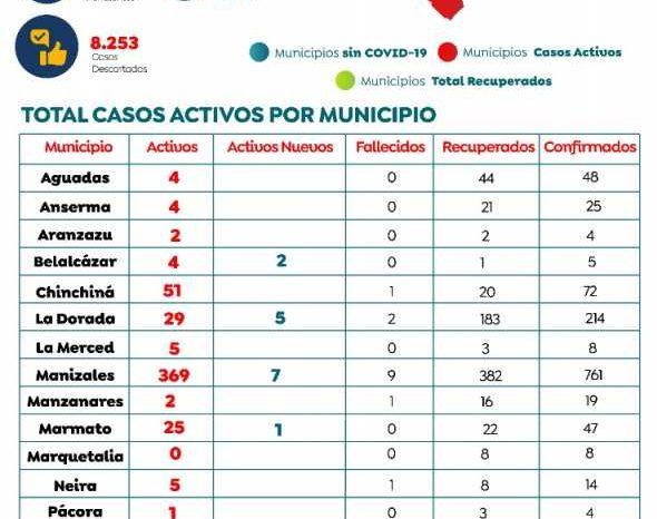 Dos fallecidos por covid-19 en Riosucio, Caldas suma 20 muertos