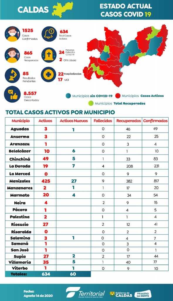 11.306 nuevos contagios de covid-19 en Colombia: 60 en Caldas