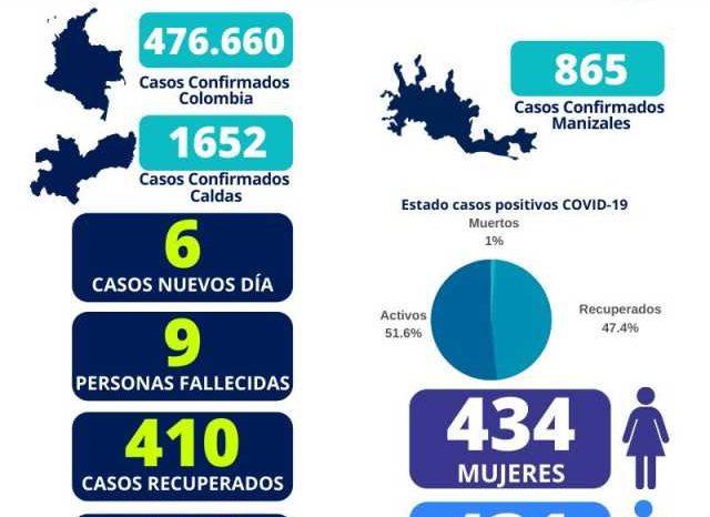 Colombia inicia la semana con 8 mil 328 casos nuevos de covid-19, seis en Manizales