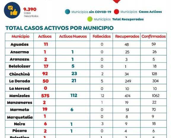 201 nuevos casos de covid-19 en Caldas: 112 en Manizales