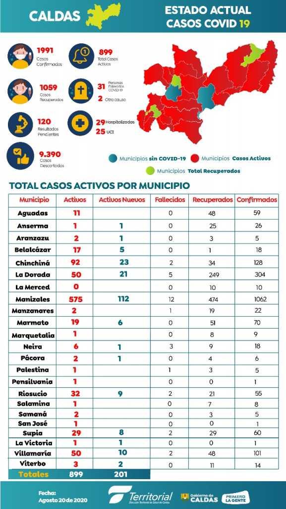 86 contagiados de covid-19 en el Hogar Guadalupe de Manizales