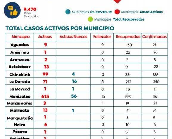 Nuevo fallecimiento en Manizales por covid-19: van 15 en la capital caldense y 34 en el departamento