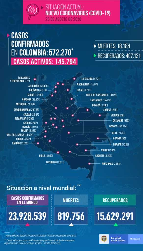 78 casos de coronavirus se reportan este miercoles en Caldas