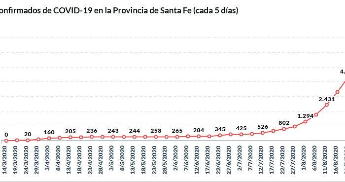 La ocupacion de camas de terapia intensiva con respirador en Rosario ya alcanzo al 78 por ciento