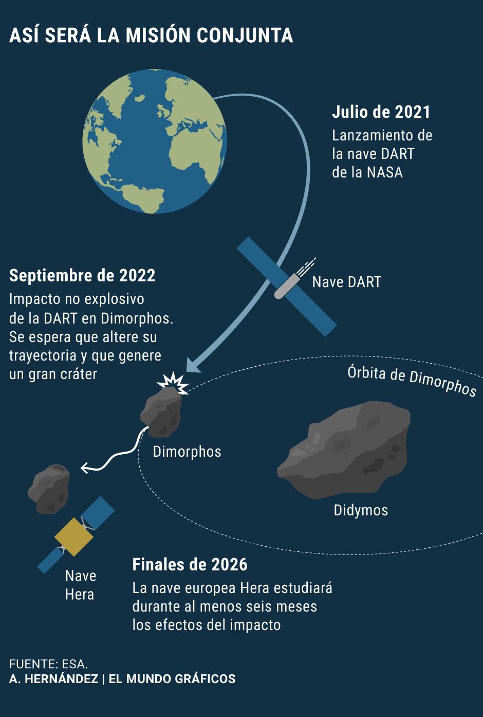 Europa pone en marcha su primera mision para aprender a desviar asteroides peligrosos