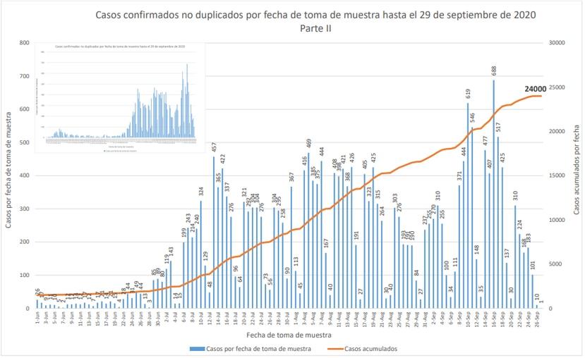 Grafica que muestra la distribucion de casos positivos confirmados de COVID-19 hasta el 29 de agosto y que fueron informados durante el 30 de septiembre de 2020.