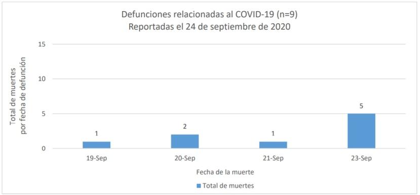 Grafica que muestra las fechas en las que se reportaron las muertes informadas este viernes, 25 de septiembre de 2020.