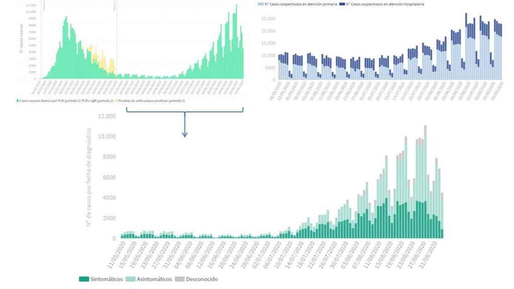 Distintas tablas de datos.