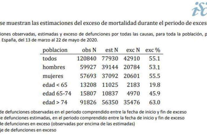 ¿Por que aun no hay manera de saber a cuanta gente ha matado la Covid en España?