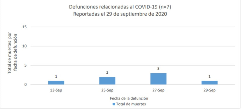 Grafica que muestra la distribucion de las siete muertes reportadas hasta el 29 de septiembre del 2020, y que se informaron al dia siguiente.