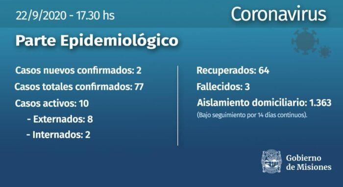 Coronavirus: se confirmaron dos nuevos casos en Misiones y ascienden a 77 los infectados en la provincia