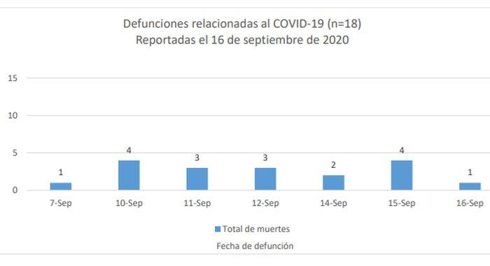 COVID-19 en Puerto Rico: 18 nuevas muertes, 388 casos confirmados y 266 probables