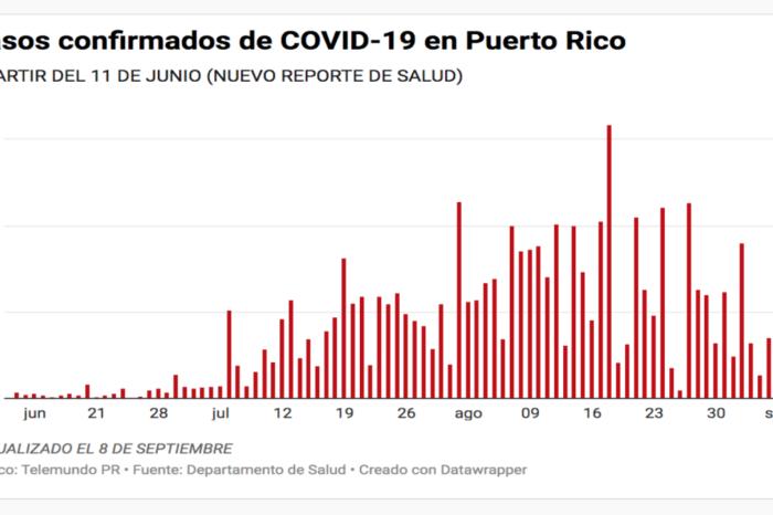 Salud reporta cinco muertes, 107 casos confirmados y 48 casos probables de COVID-19