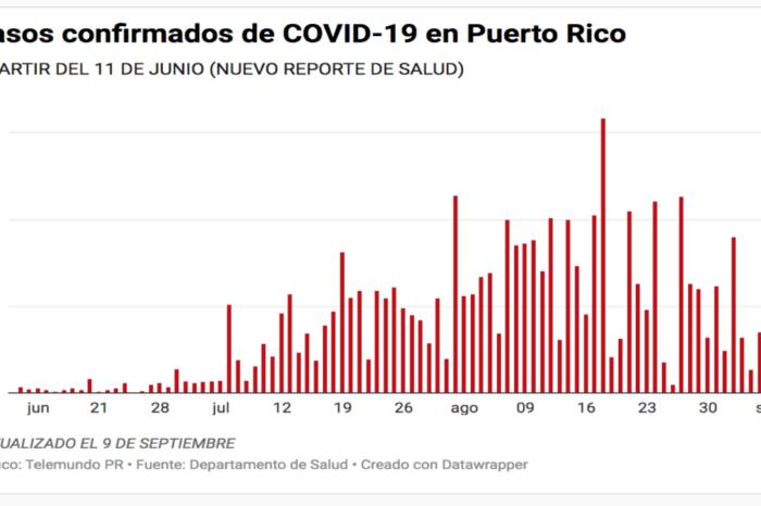 Cifra record | Salud reporta 18 muertes por COVID-19 este miercoles