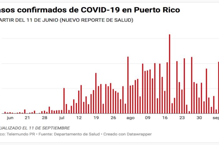 Salud reporta 11 muertes, 121 casos confirmados y 164 casos probables de COVID-19