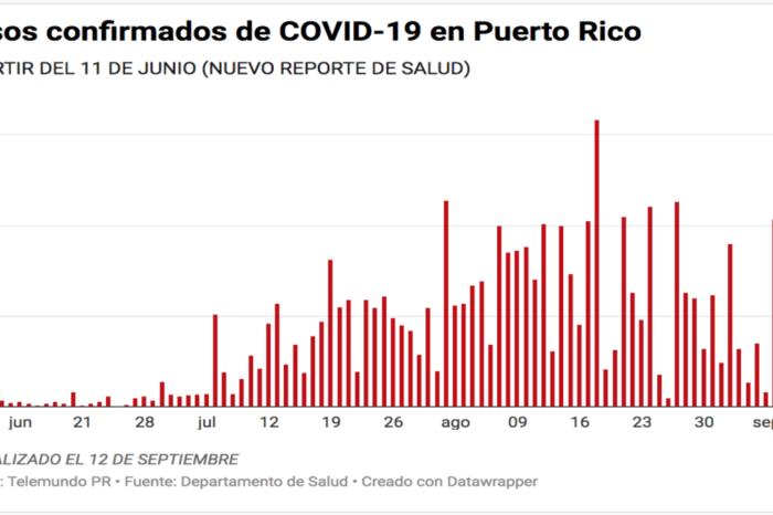 Salud reporta 12 muertes, 242 casos confirmados y 263 casos probables de COVID-19