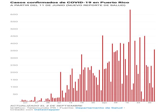 Salud reporta ocho muertes, 359 casos confirmados y 238 casos probables de COVID-19