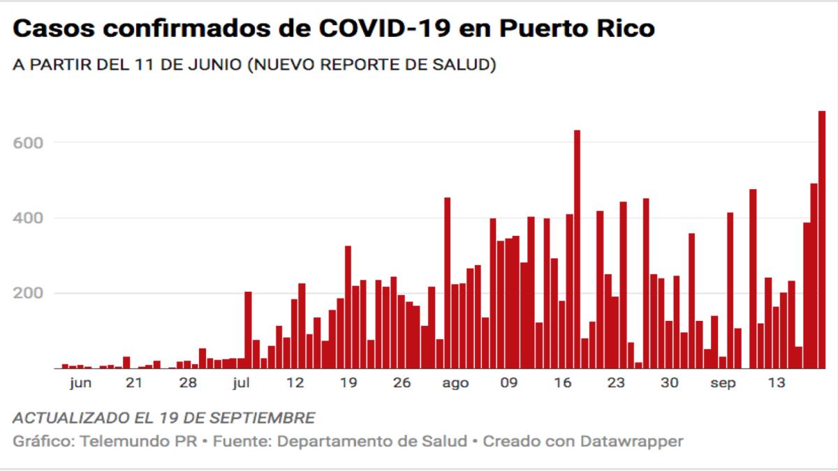 Salud reporta seis muertes, 683 casos confirmados y 432 casos probables de COVID-19
