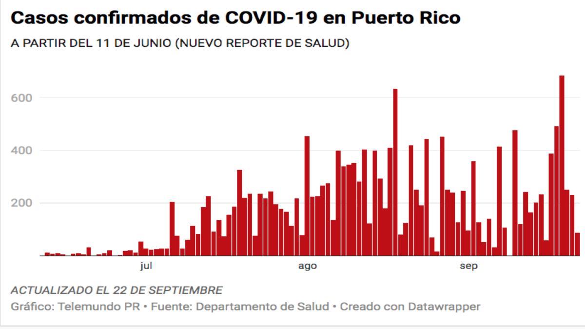 Salud reporta cuatro muertes, 88 casos confirmados y 36 casos probables de COVID-19